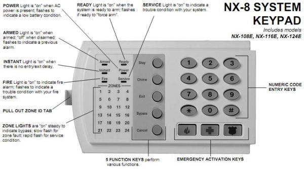 Kết quả hình ảnh cho trung tâm báo cháy networx nx8